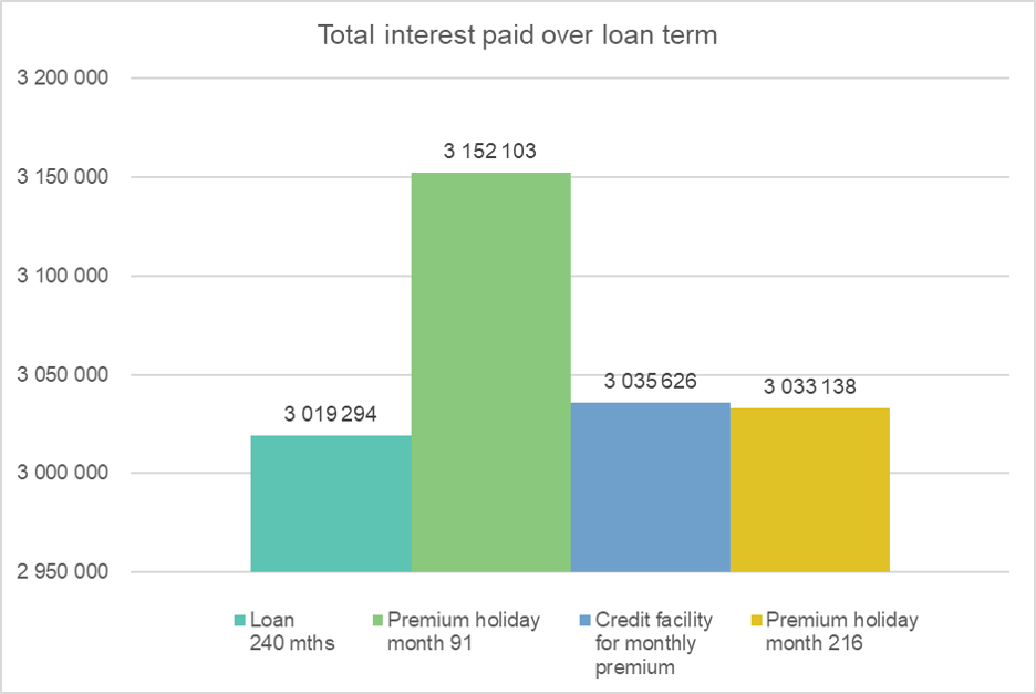 loans during Covid-19